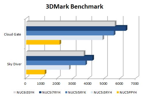 Skylake NUC (NUC6i3SYH) 3DMark Results