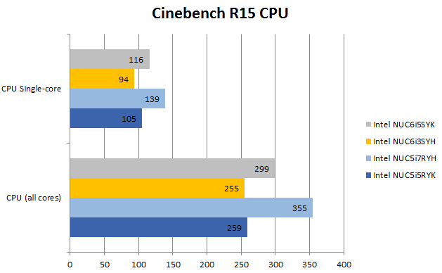 skylake_i5_cinebench_cpu