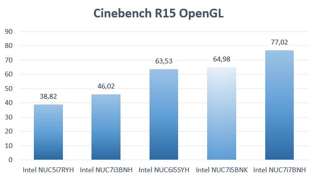 Kaby Lake NUC Cinebench OpenGL BenchMark