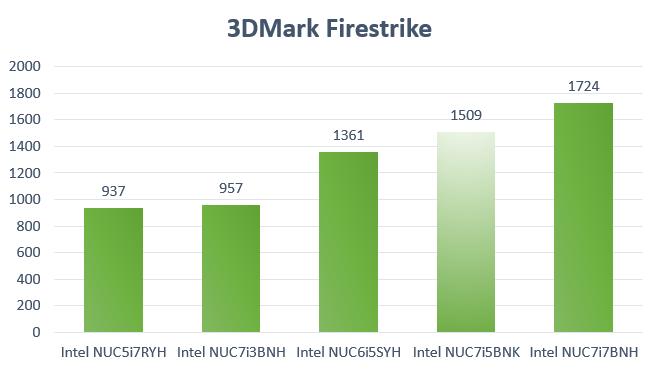 Kaby Lake i5 NUC Benchmark 3DMark Firestrike