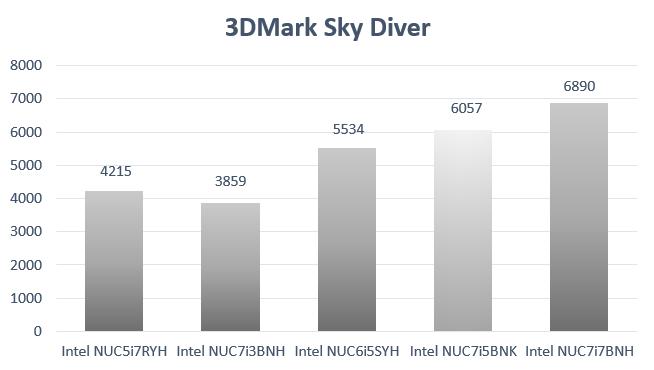 Kaby Lake i5 NUC Benchmark 3DMark Sky Diver