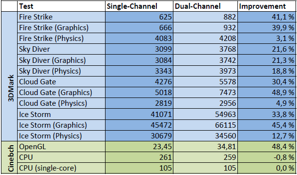 NUC5i5RYK Benchmark results, dual-channel vs. single-channel