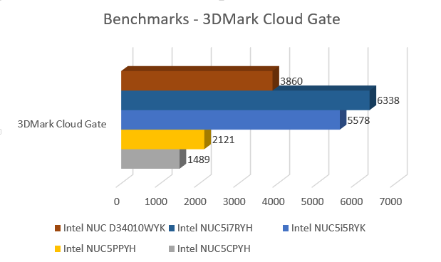 nuc5i7ryh_benchmarks_3dmark_cloud_gate