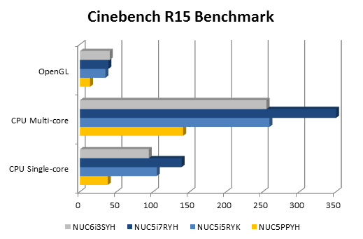 Cinebench results for Skylake i3 NUC