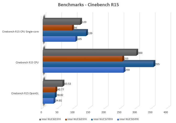 nuc6i5syh_cinebench_excel