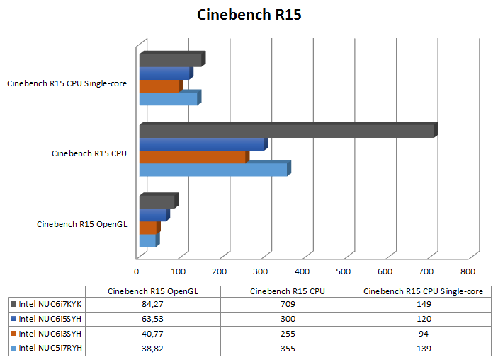 Skull Canyon NUC Benchmarks - Cinebench R15