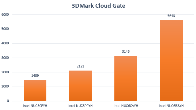 NUC6CAYH 3DMark Cloud Gate