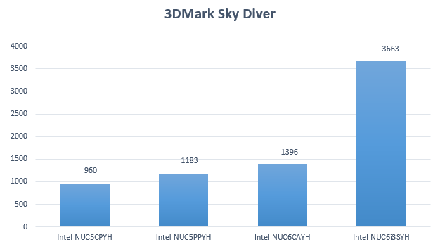 NUC6CAYH 3DMark Sky Diver results