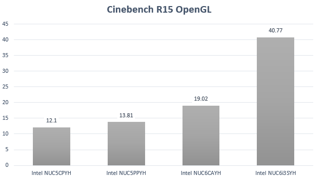 NUC6CAYH Cinebench R15 OpenGL test results