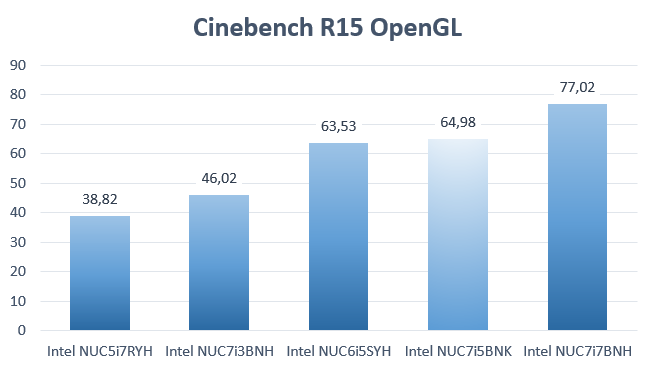 Kaby Lake NUC Cinebench OpenGL BenchMark