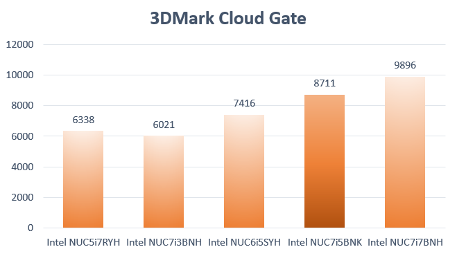 Kaby Lake i5 NUC Benchmark 3DMark Cloud Gate
